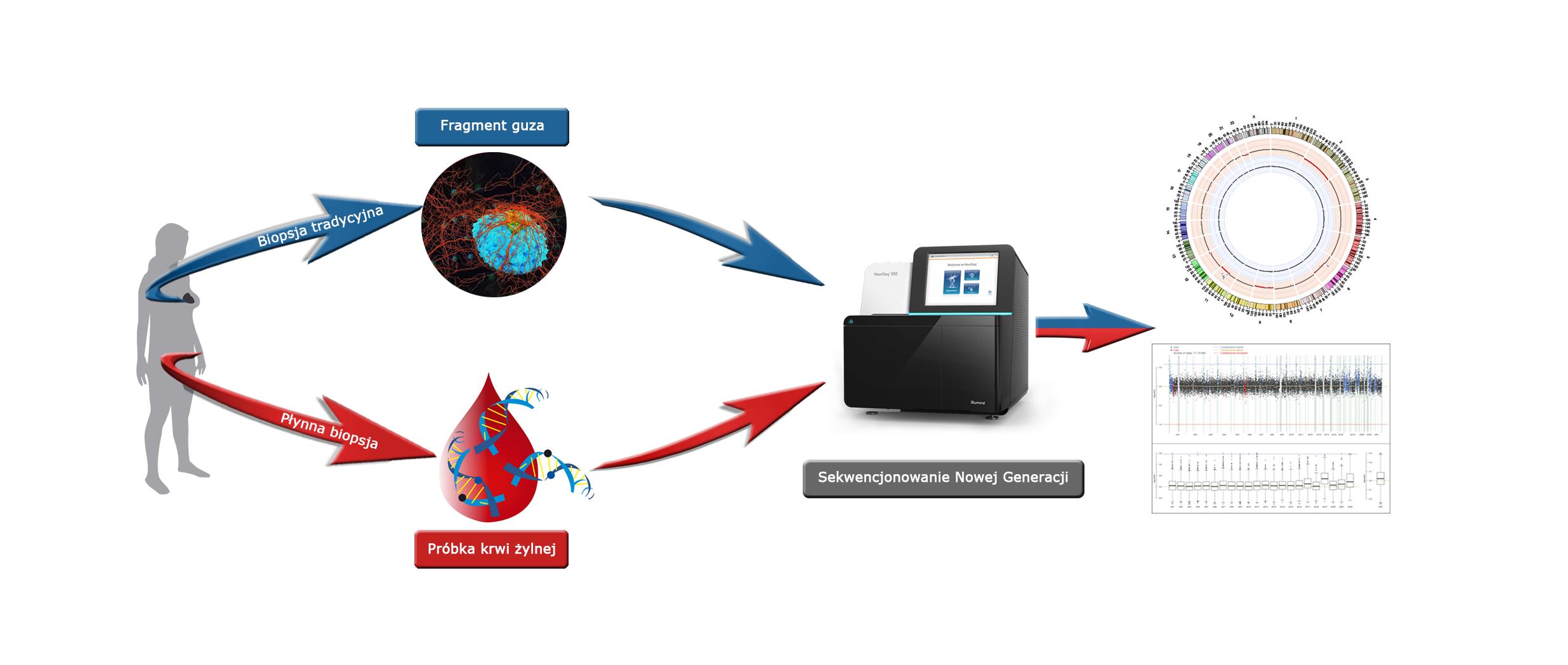 Innowacyjne metody diagnostyczne, oparte na technologii sekwencjonowania nowej generacji: płynna biopsja i klasyczna biopsja - porównanie